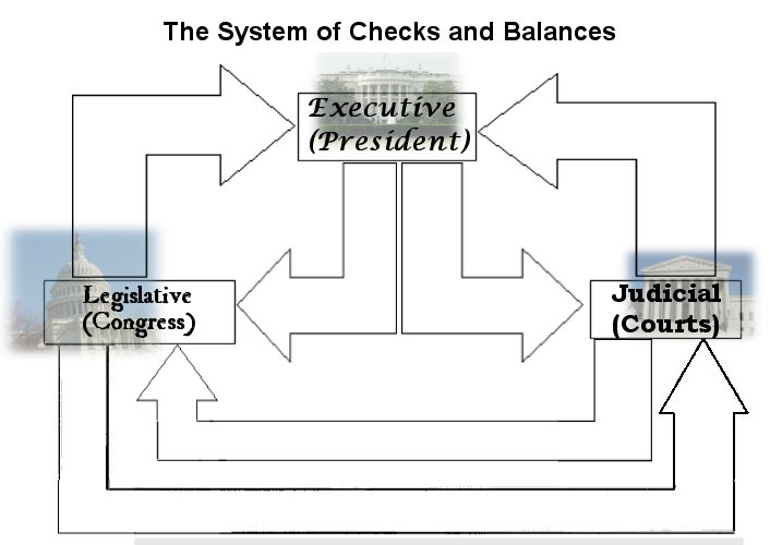 Lesson Plan: US Government: The Checks and Balances System of the ...