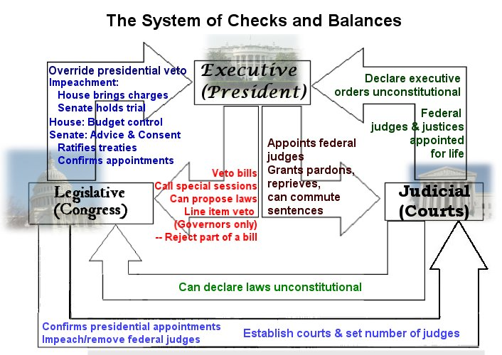 check and balances system essay Essay  there is no more the system of government is commonly referred to as the system of checks and balances another major check on the power of the.
