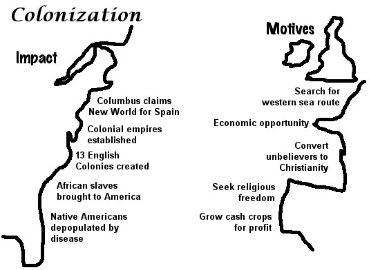 english and spanish motivation for colonization Motives for european colonization the english murdered thousands upon thousands of people because they wanted the land belonging to.