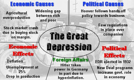 ch crash depression and new deal mr sorrow s us history class  fear the boom and bust a hayek vs keynes rap anthem